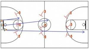 drills for basketball