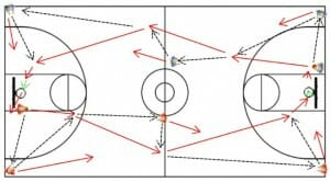 Basketball Passing Drill