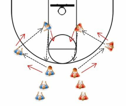 Basketball Drills For Passing and Shooting
