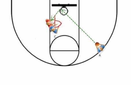 kids basketball drills