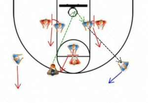 triangle breakout basketball drill