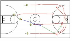 Youth Practice Drill