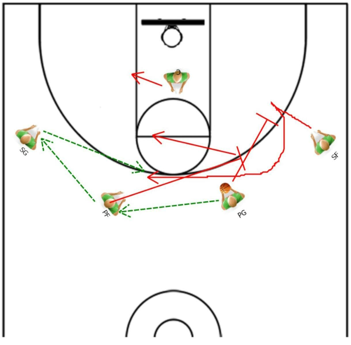 How To Get Quality 3 Point Shots In Transition