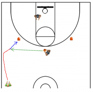 3 Point Shooting Dribble