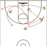 Basketball Offense Drills