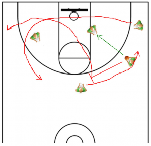 Basketball Offense Drills