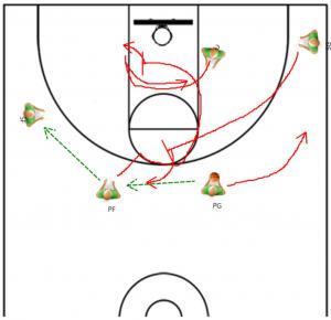 Coaching Basketball Offense