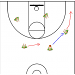 Coaching Offensive Plays