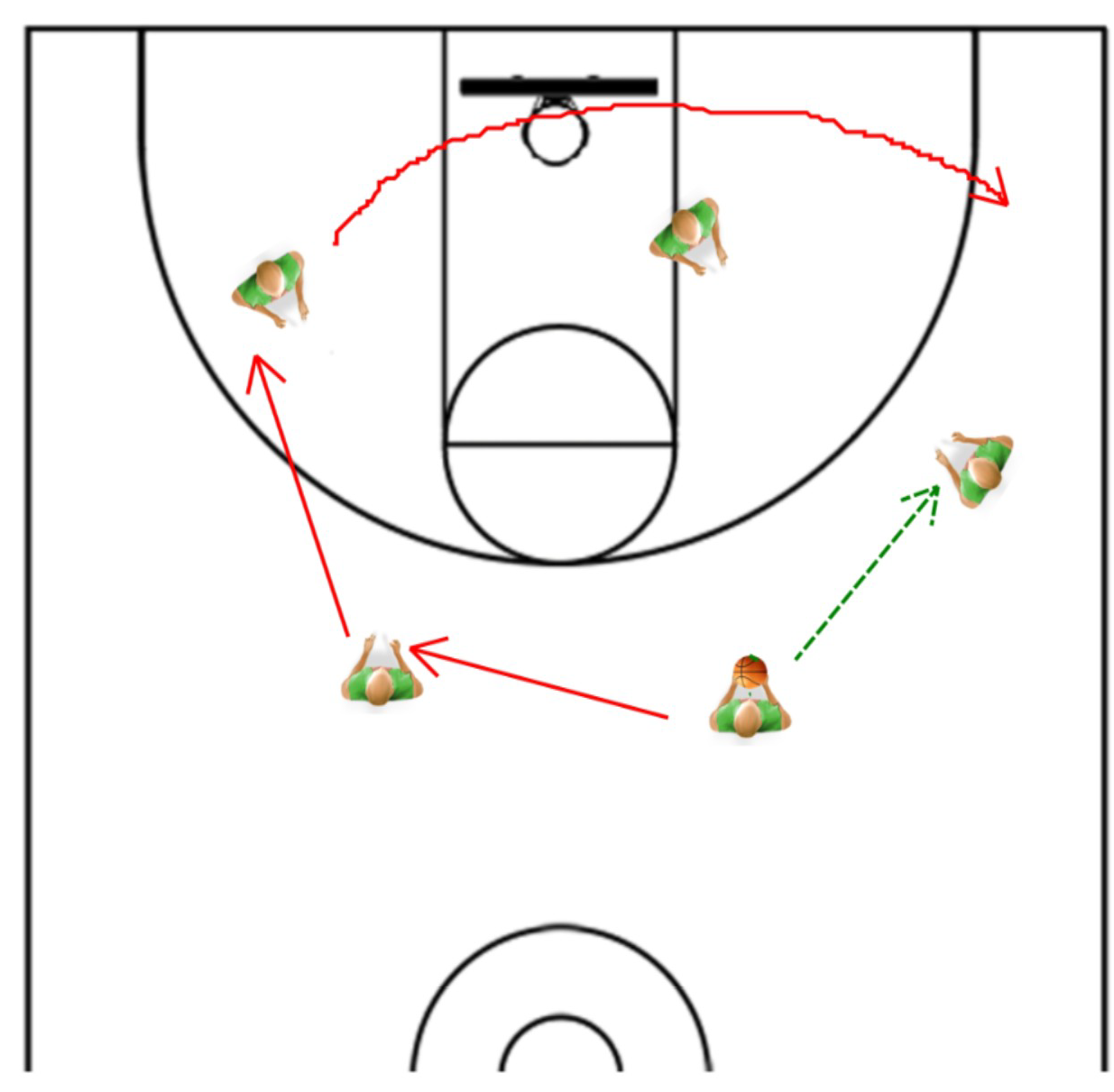 Offense Plays For Basketball Basketball Offensive Plays