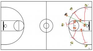 Basketball Coaching Drills