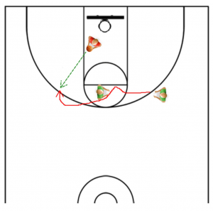3 Point Shooting Drill