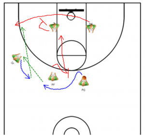 Zone Offense Plays