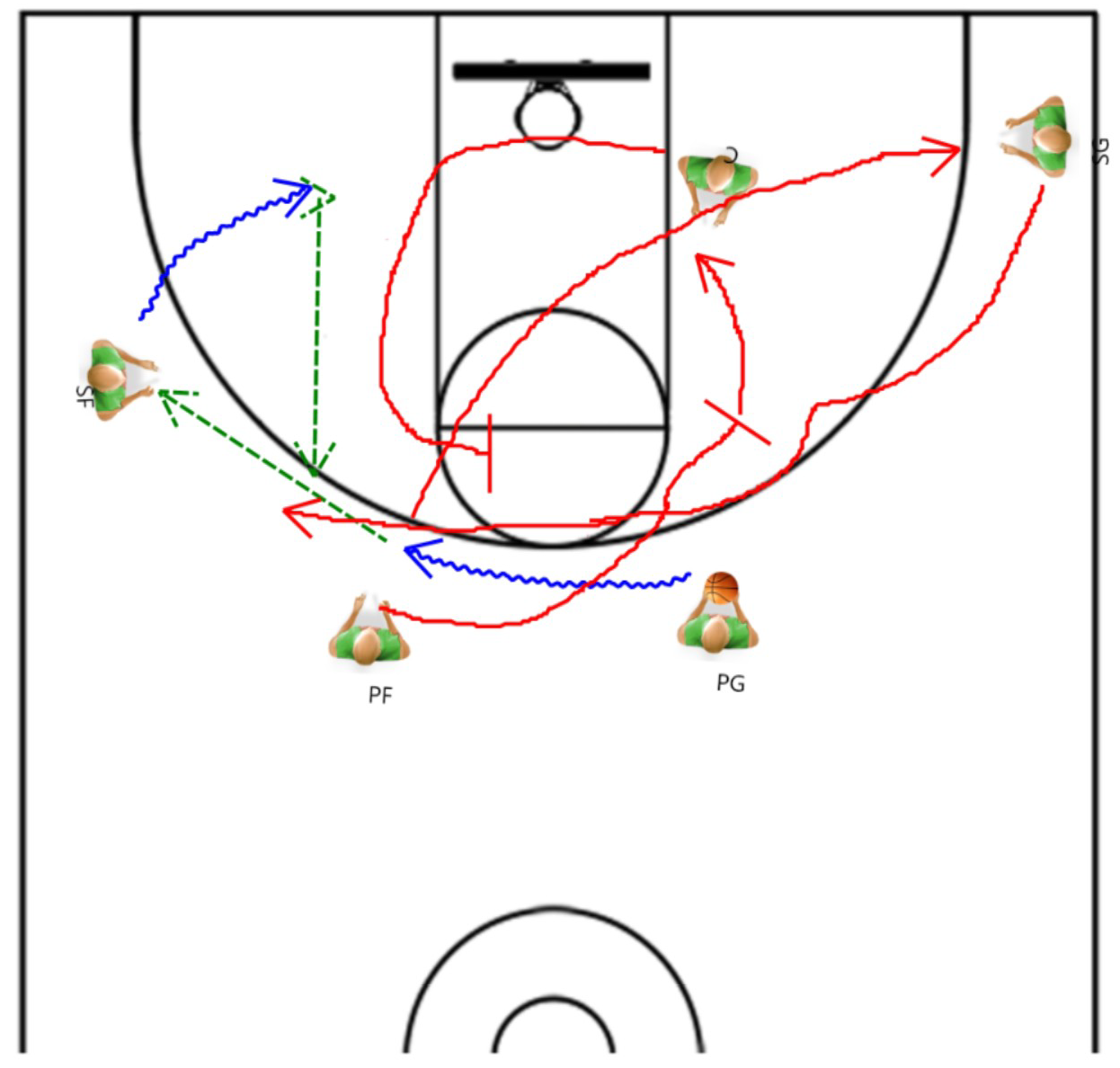 offense basketball This article discusses basketball's dribble-drive motion offense and how to use it as a zone offense.
