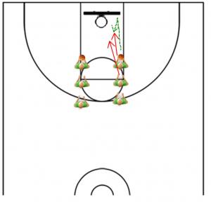 Offensive Rebounding Drills