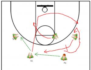 Basketball Coachingg