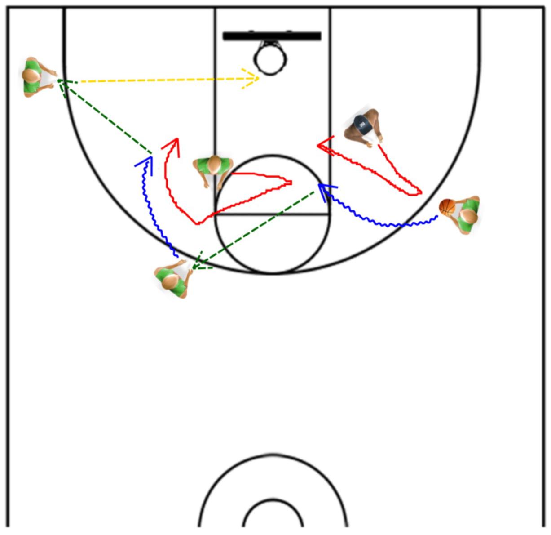 Basic Basketball Plays For Kids