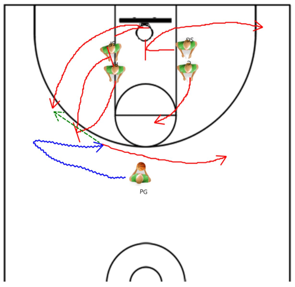 Poetry in motion how to use an offensive decoy basketball offensive plays ccuart Gallery