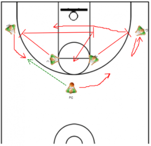 3 Around 2 Motion Offense Basketball Drill