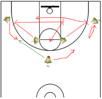 Basketball Drills to Work on Improving Motion Offense