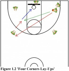 four corners lay ups basketball drill part 2