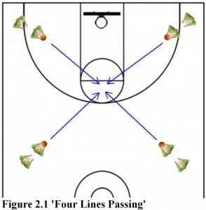 four lines passing basketball drill