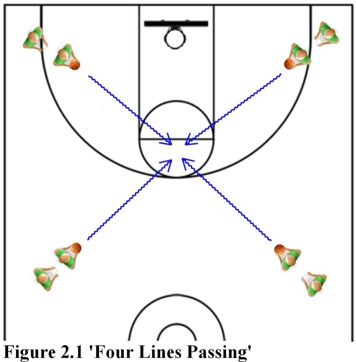 basketball drills You can improve your basketball ball handling drills even at home these basic basketball drills will help you be better in playing basketball.