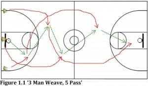 3 man weave 5 pass basketball practice