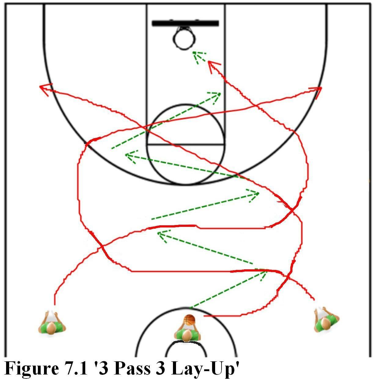 3 pass 3 lay up basketball drill