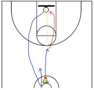 drill for basketball practice