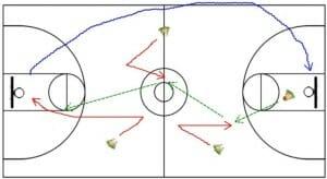 Motion Offense - V-Cut Drill