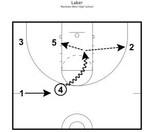 Basketball Practice Plans 2