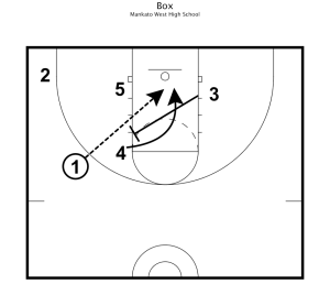 Basketball Practice Plans 4