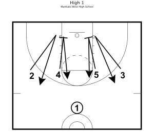 Basketball Practice Plans 5