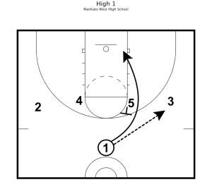 Basketball Practice Plans 6