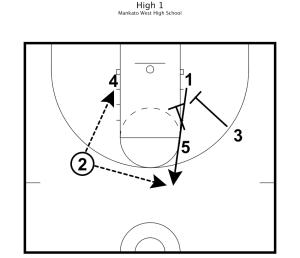 Basketball Practice Plans 7