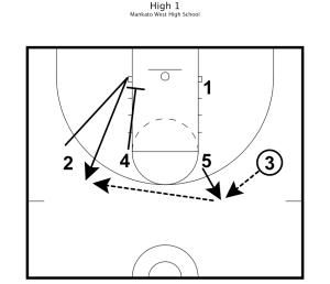 Basketball Practice Plans 8