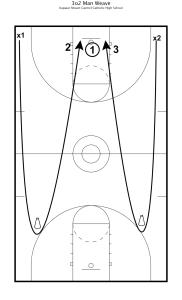 Fundamental Basketball Drills - 3 on 2 3 Man Weave