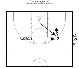 Closeout Basketball Drill