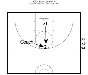 Closeout Basketball Drills