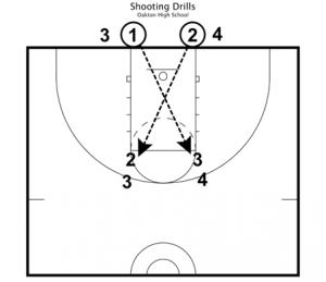 basketball drills for basic fundamentals