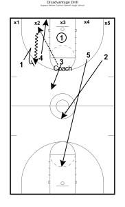 Disadvantage Basketball Drills