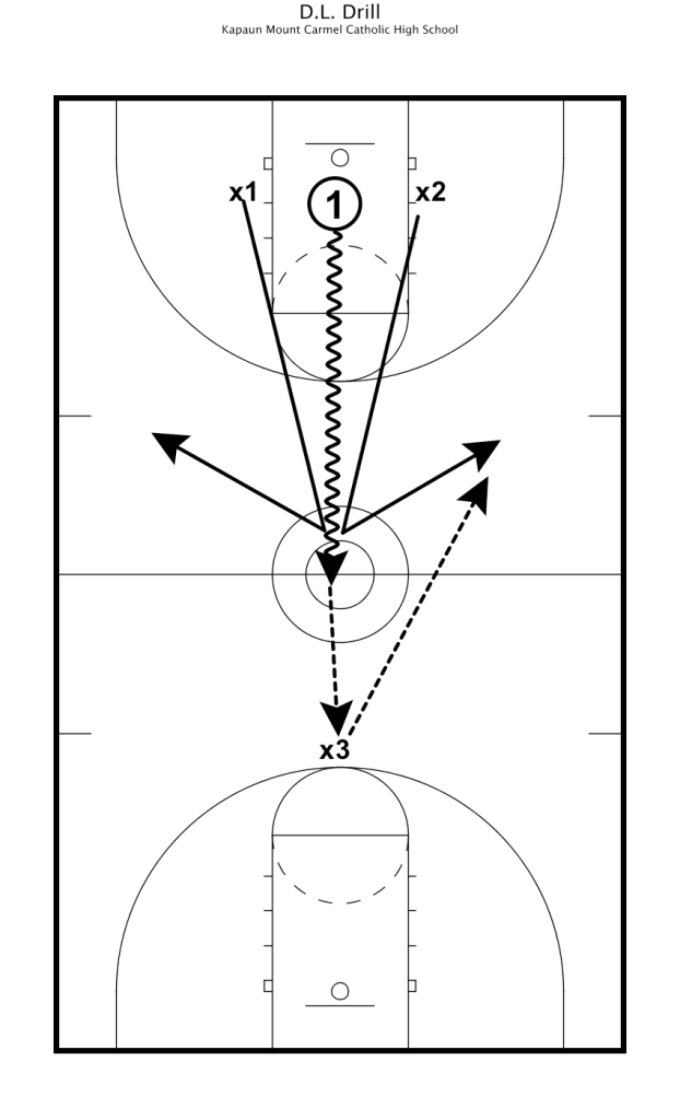 DL Basketball Drills