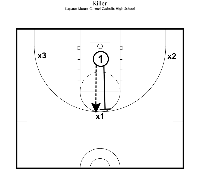fundamental basketball drills for team success killer basketball drills killer diagram