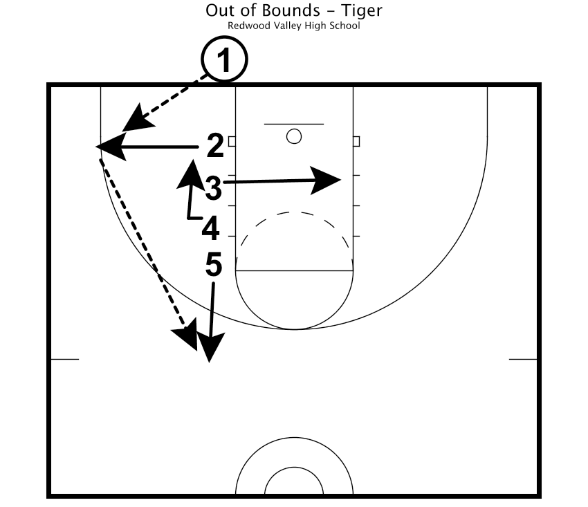 Practice Plan - Out Of Bounds