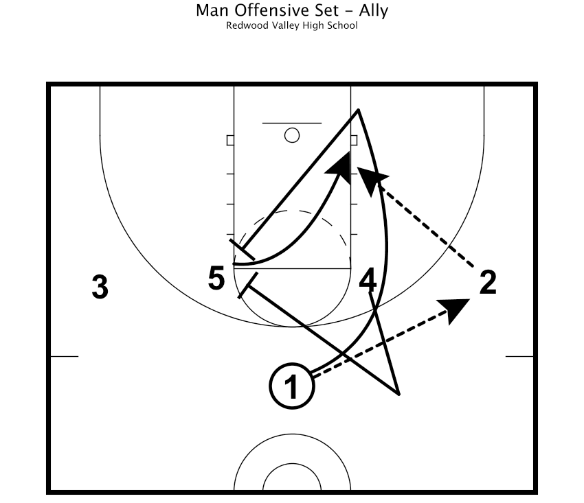 Practice Plan - Man Offensive Set