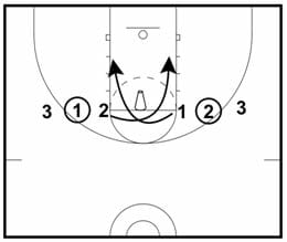 fundamental basketball shooting drills