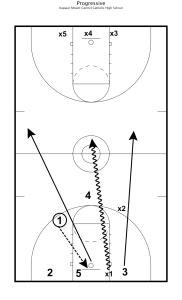 Progressive Basketball Drills