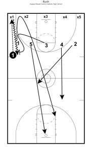 Rush Basketball Drills