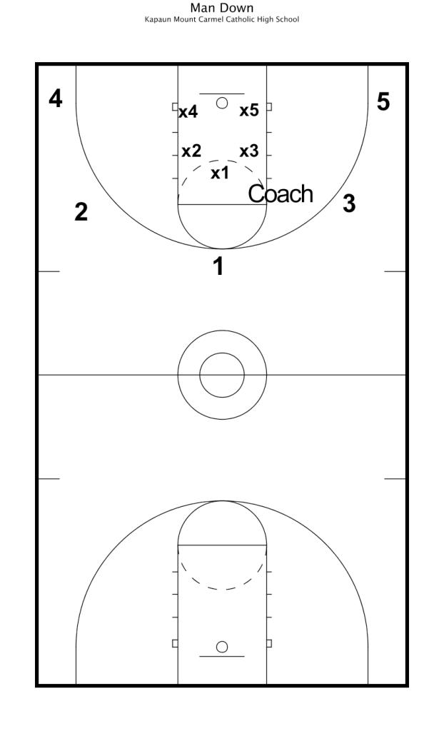 practice plan 11