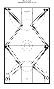 practice plan 12
